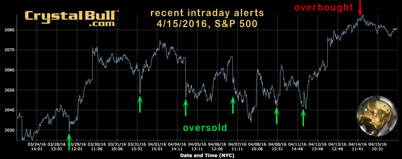 trading indicator intraday alerts - 2016
