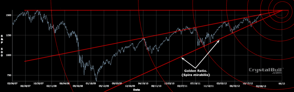 Stock Market Golden Ratio Spiral Voodoo